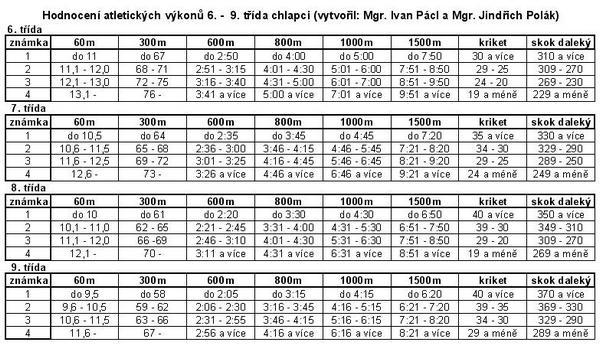 http://www.jindrichpolak.wz.cz/pic/tv/hodnoceniatletika.jpg